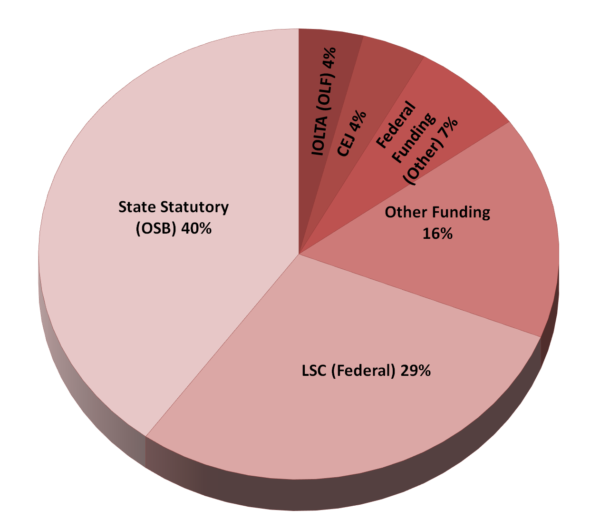 funding pie chart red