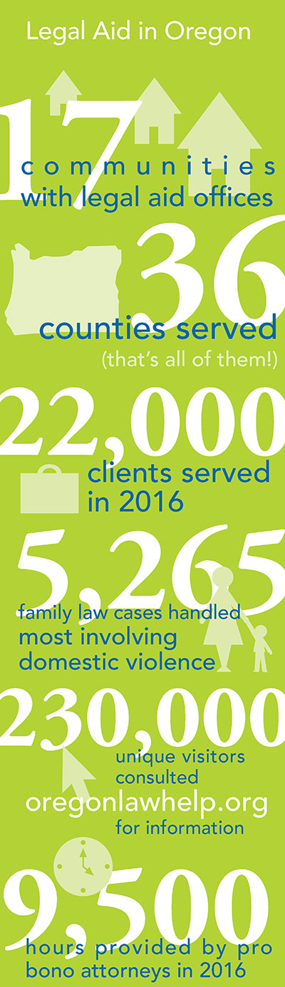 Legal Aid in Oregon infographic